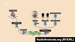 Власником ТОВ «Глухівський кар'єр кварцитів» є кіпрська United Company Rusal Silicon Limited, а це – «дочка» «Русалу»