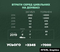ООН: кількість пов'язаних із конфліктом жертв в Україні сягає 41–44 тисяч, із них до 13200 – загиблі